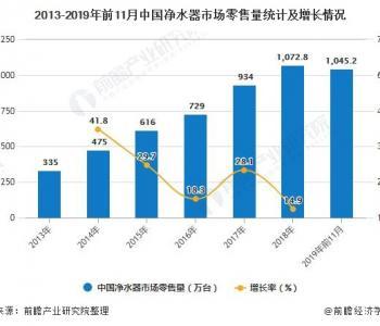 2019中国净水器:市场零售额有所下滑 江苏需求最旺盛